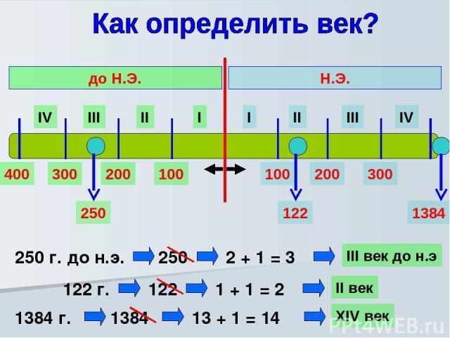 I II III IV I II III IV Н.Э. до Н.Э. 100 200 300 400 100 200 300 250 г. до н.э. 250 122 250 2 + 1 = 3 III век до н.э 122 г. 122 1 + 1 = 2 II век 1384 1384 г. 1384 13 + 1 = 14 XIV век