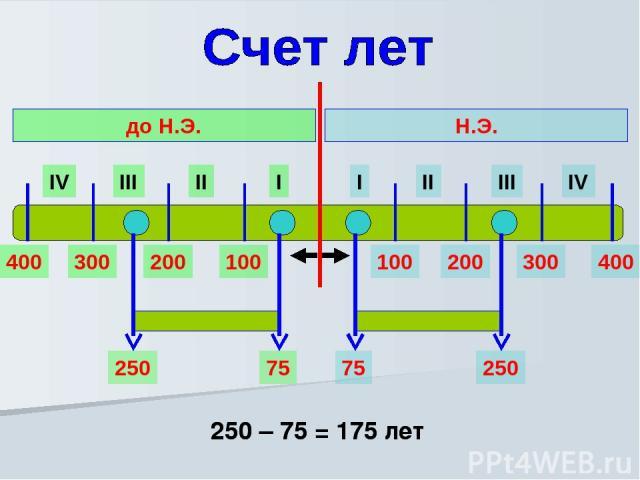 I II III IV I II III IV Н.Э. до Н.Э. 100 200 300 400 100 200 300 400 75 250 250 – 75 = 175 лет 250 75 250 – 75 = 175 лет