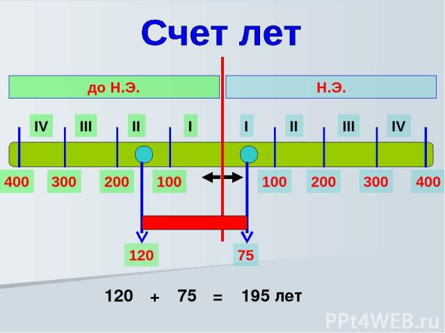 I II III IV I II III IV Н.Э. до Н.Э. 100 200 300 400 100 200 300 400 75 120 120 75 = 195 лет +