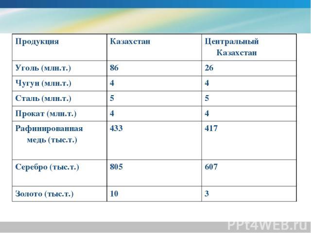 Продукция Казахстан Центральный Казахстан Уголь (млн.т.) 86 26 Чугун (млн.т.) 4 4 Сталь (млн.т.) 5 5 Прокат (млн.т.) 4 4 Рафинированная медь (тыс.т.) 433 417 Серебро (тыс.т.) 805 607 Золото (тыс.т.) 10 3