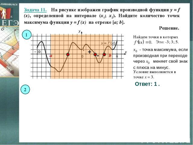 Задача 11. На рисунке изображен график производной функции y = f (x), определенной на интервале (x1; x2). Найдите количество точек максимума функции y = f (x) на отрезке [a; b]. Решение. Ответ: 1 . Ответ: 3 . a b a b x0 - точка максимума, если прои…