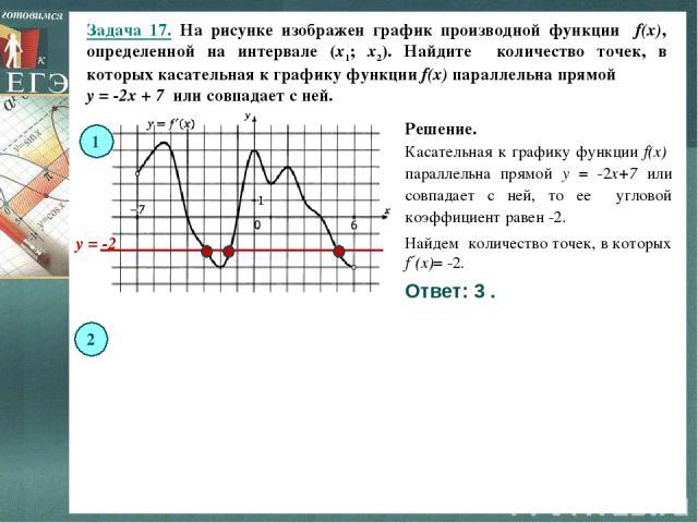 Задача 17. На рисунке изображен график производной функции f(x), определенной на интервале (x1; x2). Найдите количество точек, в которых касательная к графику функции f(x) параллельна прямой y = -2x + 7 или совпадает с ней. 1 Решение. Ответ: 3 . Кас…