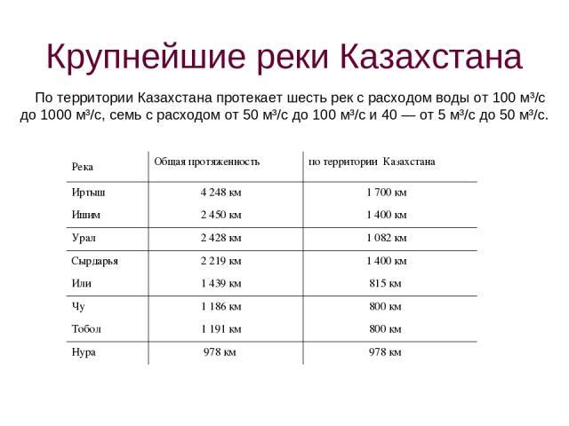 Крупнейшие реки Казахстана По территории Казахстана протекает шесть рек с расходом воды от 100 м³/с до 1000 м³/с, семь с расходом от 50 м³/с до 100 м³/с и 40 — от 5 м³/с до 50 м³/с. Река Общая протяженность по территории Казахстана Иртыш 4 248 км 1 …