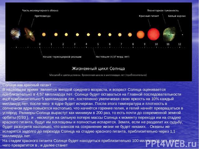 Солнце как красный гигант В настоящее времяявляется звездой среднего возраста, и возраст Солнца оценивается приблизительно в 4,57 миллиарда лет. Солнце будет оставаться на Главной последовательности ещё приблизительно 5 миллиардов лет, постепенно …