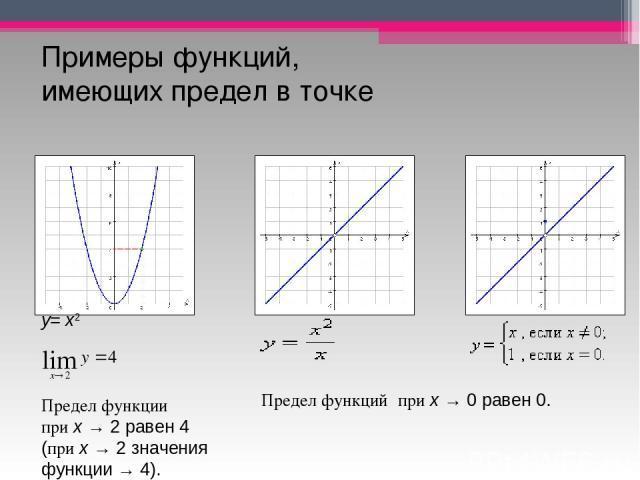 Примеры функций, имеющих предел в точке у=x2 Предел функции приx→2 равен 4 (приx→2 значения функции → 4). Предел функцийприx→0 равен 0.