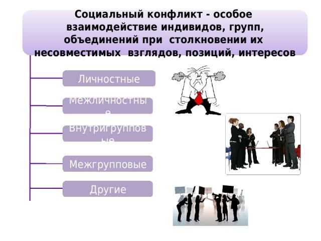 Социальный конфликт - особое взаимодействие индивидов, групп, объединений при столкновении их несовместимых взглядов, позиций, интересов Личностные Межличностные Внутригрупповые Межгрупповые Другие