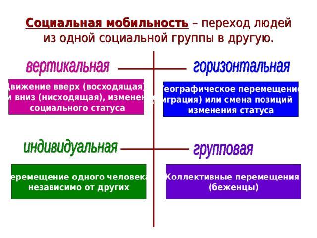 Социальная мобильность – переход людей из одной социальной группы в другую. Движение вверх (восходящая) или вниз (нисходящая), изменение социального статуса Географическое перемещение (миграция) или смена позиций без изменения статуса Перемещение од…