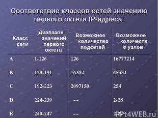 Соответствие классов сетей значению первого октета IP-адреса: Класс сети Диапазо