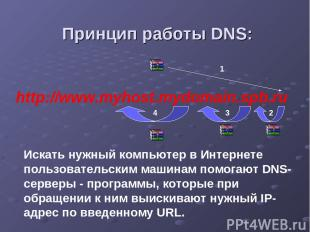 http://www.myhost.mydomain.spb.ru Принцип работы DNS: 1 2 3 4 Искать нужный комп