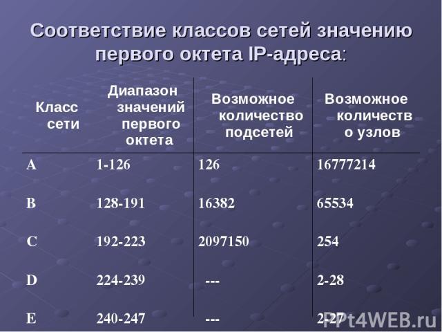 Соответствие классов сетей значению первого октета IP-адреса: Класс сети Диапазон значений первого октета Возможное количество подсетей Возможное количество узлов А В С D Е 1-126 128-191 192-223 224-239 240-247 126 16382 2097150  ---  --- 16777214…