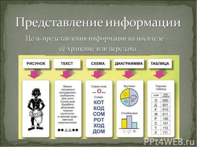 Цель представления информации на носителе – её хранение или передача.