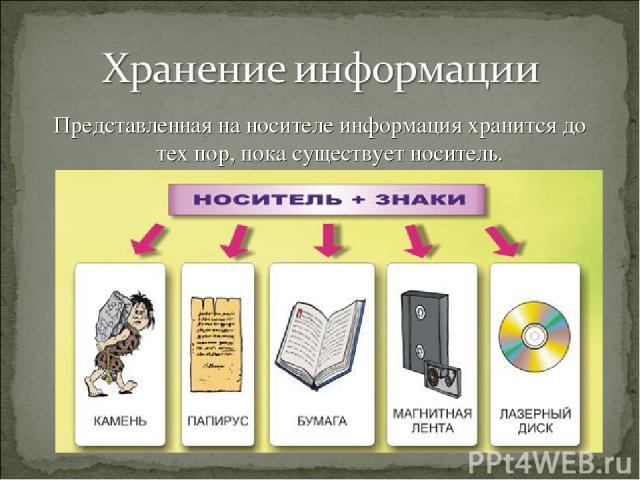 Представленная на носителе информация хранится до тех пор, пока существует носитель.