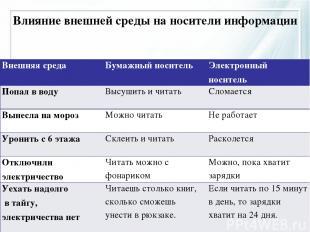 Влияние внешней среды на носители информации Внешняя среда Бумажный носитель Эле