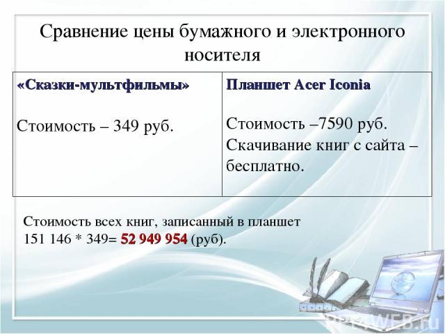 Сравнение цены бумажного и электронного носителя Стоимость всех книг, записанный в планшет 151 146 * 349= 52 949 954 (руб). «Сказки-мультфильмы» Стоимость – 349 руб. Планшет Acer Iconia Стоимость –7590 руб. Скачивание книг с сайта – бесплатно.