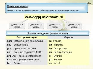 www.qqq.microsoft.ru домен 1-ого уровня домен 2-ого уровня домен 3-ого уровня до
