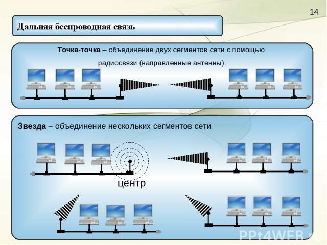 Звезда – объединение нескольких сегментов сети Дальняя беспроводная связь Точка-точка – объединение двух сегментов сети с помощью радиосвязи (направленные антенны).
