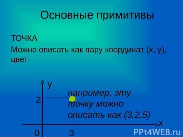 Основные примитивы ТОЧКА Можно описать как пару координат (х, у), цвет х у 0 3 2 например, эту точку можно описать как (3,2,5)