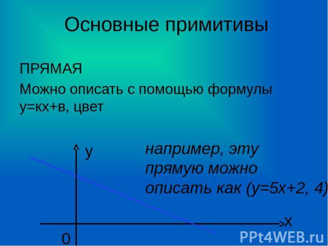 Основные примитивы ПРЯМАЯ Можно описать с помощью формулы у=кх+в, цвет х у 0 например, эту прямую можно описать как (у=5х+2, 4)