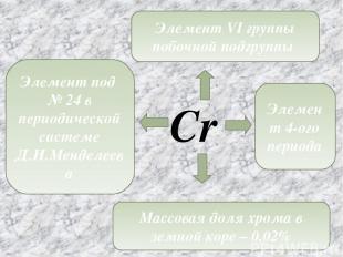 Cr Элемент под № 24 в периодической системе Д.И.Менделеева Элемент VI группы поб