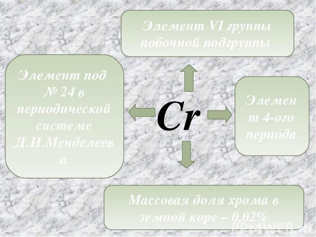 Cr Элемент под № 24 в периодической системе Д.И.Менделеева Элемент VI группы побочной подгруппы Элемент 4-ого периода Массовая доля хрома в земной коре – 0,02%