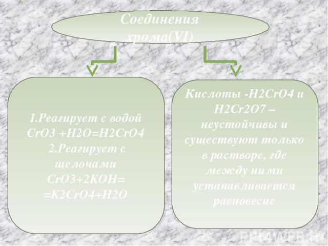 Соединения хрома(VI) 1.Реагирует с водой CrO3 +H2O=H2CrO4 2.Реагирует с щелочами CrO3+2KOH= =K2CrO4+H2O Кислоты -H2CrO4 и H2Cr2O7 –неустойчивы и существуют только в растворе, где между ними устанавливается равновесие