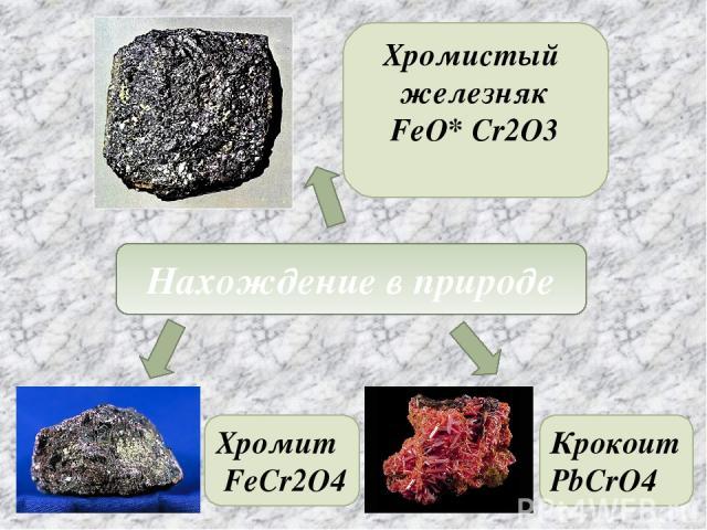Нахождение в природе Хромистый железняк FeO* Cr2O3 Хромит FeCr2O4 Крокоит PbCrO4