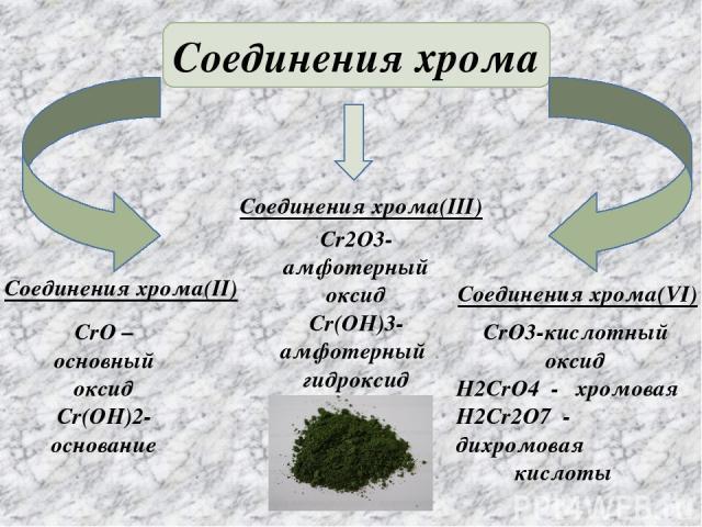 Соединения хрома Соединения хрома(II) CrO –основный оксид Cr(OH)2- основание Соединения хрома(III) Cr2O3-амфотерный оксид Cr(OH)3-амфотерный гидроксид Соединения хрома(VI) CrO3-кислотный оксид H2CrO4 - хромовая H2Cr2O7 - дихромовая кислоты