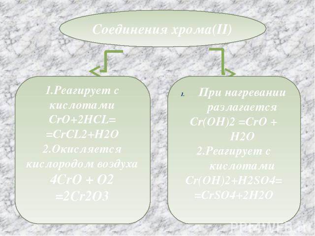 Соединения хрома(II) 1.Реагирует с кислотами CrO+2HCL= =CrCL2+H2O 2.Окисляется кислородом воздуха 4CrO + O2 =2Cr2O3 При нагревании разлагается Cr(OH)2 =CrO + H2O 2.Реагирует с кислотами Cr(OH)2+H2SO4= =CrSO4+2H2O SO4