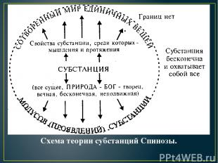 Схема теории субстанций Спинозы.