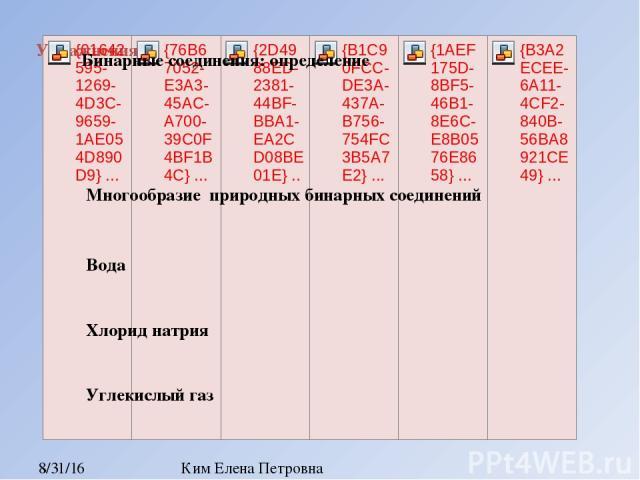 N+3 N+5 N-3 Na3N N2O3 NCl5 NF3 Ca3N2 N2O5 Распределите бинарные соединения на группы Ким Елена Петровна