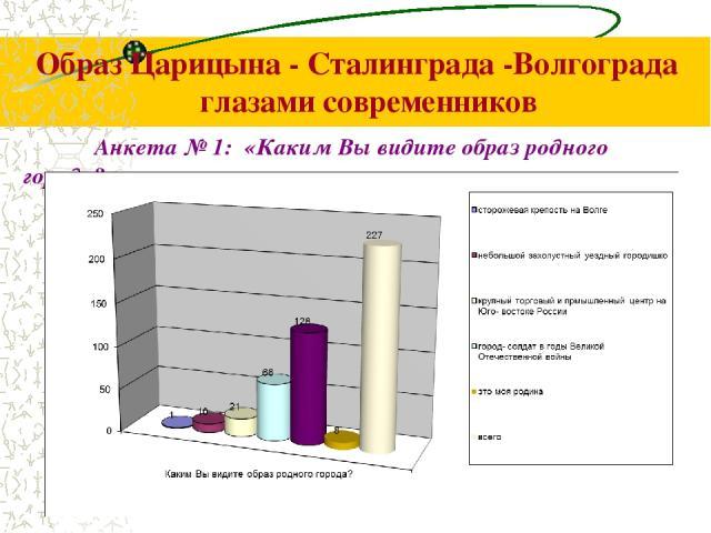 Образ Царицына - Сталинграда -Волгограда глазами современников Анкета № 1: «Каким Вы видите образ родного города?»