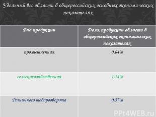 Удельный вес области в общероссийских основных экономических показателях Вид про