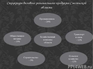Структура валового регионального продукта Смоленской области Хозяйственный компл