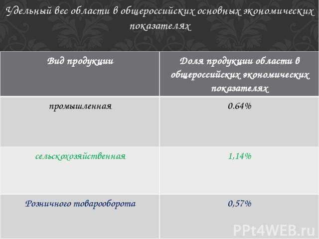 Удельный вес области в общероссийских основных экономических показателях Вид продукции Доля продукции области в общероссийских экономических показателях промышленная 0.64% сельскохозяйственная 1,14% Розничного товарооборота 0,57%