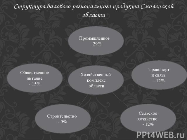 Структура валового регионального продукта Смоленской области Хозяйственный комплекс области Сельское хозяйство - 12% Транспорт и связь - 12% Строительство - 5% Общественное питание - 15% Промышленноь - 29%