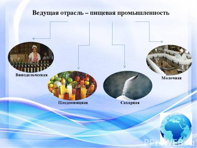 Ведущая отрасль – пищевая промышленность Винодельческая Плодоовощная Сахарная Молочная