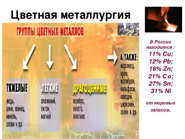 Цветная металлургия В России находится : 11% Cu; 12% Pb; 16% Zn; 21% Сo; 27% Sn; 31% Ni от мировых запасов.