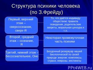 Структура психики человека (по З.Фрейду) Первый, верхний этаж – сверхсознание, с