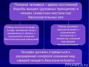 Психика человека – арена постоянной борьбы высших (духовных принципов) и низших