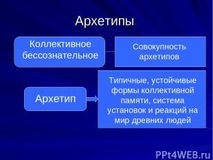 Архетипы Коллективное бессознательное Совокупность архетипов Архетип Типичные, у
