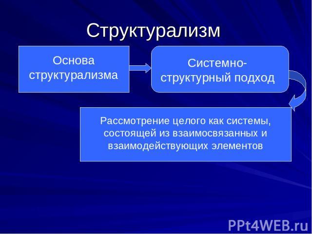 Структурализм Основа структурализма Системно-структурный подход Рассмотрение целого как системы, состоящей из взаимосвязанных и взаимодействующих элементов