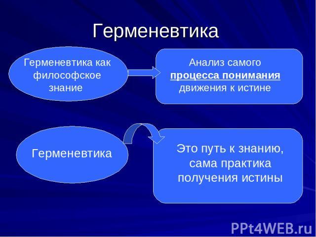 Герменевтика Герменевтика как философское знание Анализ самого процесса понимания движения к истине Герменевтика Это путь к знанию, сама практика получения истины
