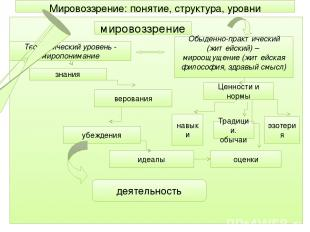 Мировоззрение: понятие, структура, уровни мировоззрение Теоретический уровень -