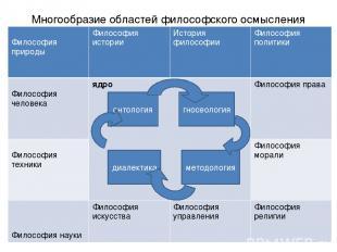 Многообразие областей философского осмысления мира онтология гносеология диалект