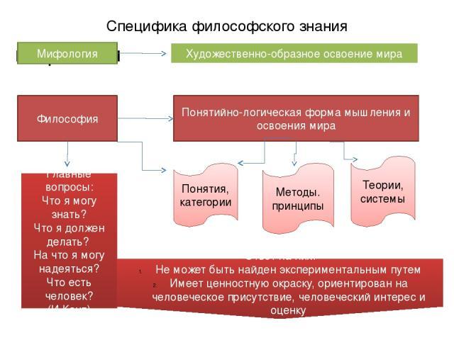 Специфика философского знания мифология Мифология Художественно-образное освоение мира Философия Понятийно-логическая форма мышления и освоения мира Понятия, категории Методы. принципы Теории, системы Главные вопросы: Что я могу знать? Что я должен …
