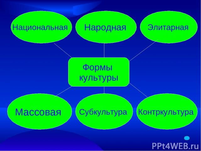 Формы культуры Национальная Народная Элитарная Массовая Субкультура Контркультура