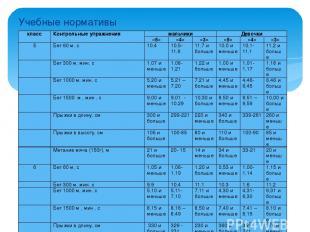 Учебные нормативы класс Контрольные упражнения мальчики Девочки «5» «4» «3» «5»