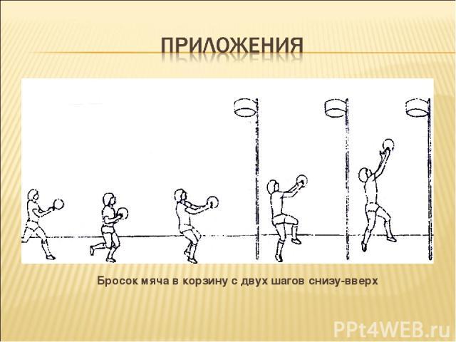 Бросок мяча в корзину с двух шагов снизу-вверх