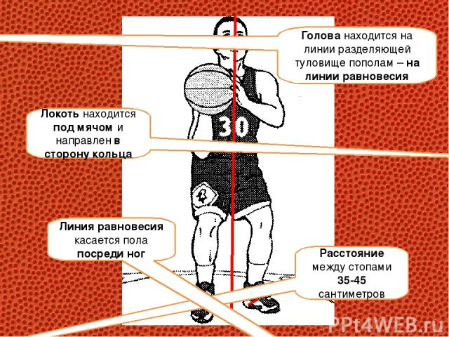 Расстояние между стопами 35-45 сантиметров Голова находится на линии разделяющей туловище пополам – на линии равновесия Локоть находится под мячом и направлен в сторону кольца Линия равновесия касается пола посреди ног