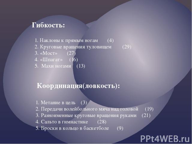 Гибкость: 1. Наклоны к прямым ногам (4) 2. Круговые вращения туловищем (29) 3. «Мост» (27) 4. «Шпагат» (16) 5. Махи ногами (13) Координация(ловкость): 1. Метание в цель (3) 2. Передачи волейбольного мяча над головой (19) 3. Разноименные круговые вра…